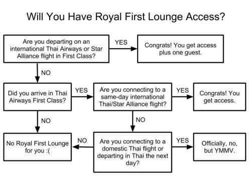 RoyalFirstLoungeAccess