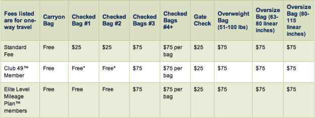 New baggage fees